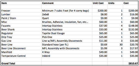 keezer build cost table