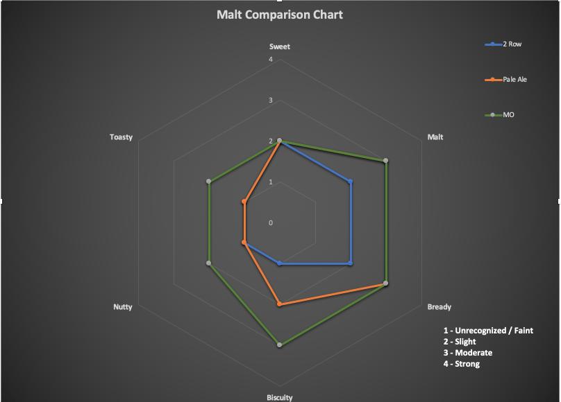Base Malt Comparison Chart